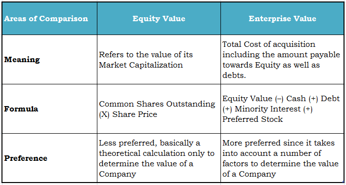 Equity Enterprise Value