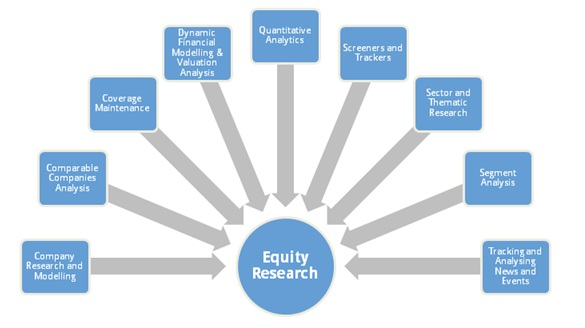 What is equity research What Is Equity Research?