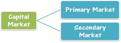 Primary Market Vs. Secondary Market