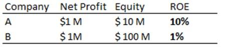 Return on Equity 1