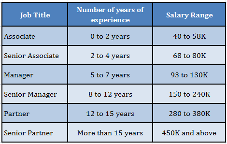 The Big Four Salary