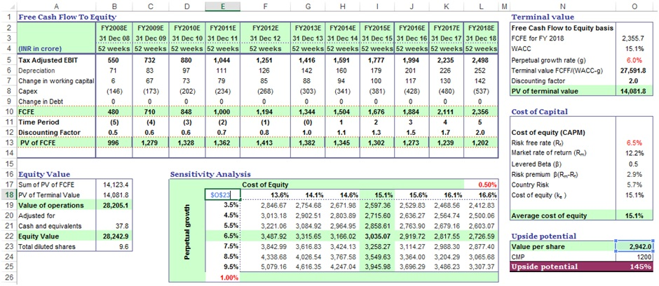 Sensitivity analysis in excel template example dcf guide two variables data table sensitivity analysis pronofoot35fo Images