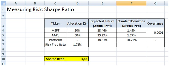 Calculate Sharpe Ratio