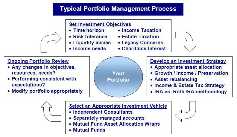 Portfolio management process The Definitive Guide to Portfolio Management Jobs