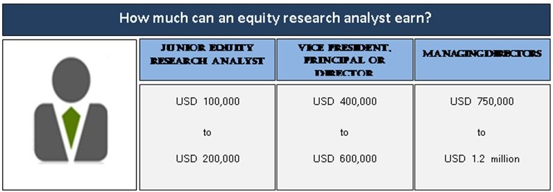 Equity research analyst salary