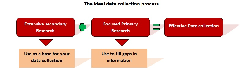 action research paper data collection When the data collection occurred and action(s) earlier the intent this section is the heart and soul of your action research paper.