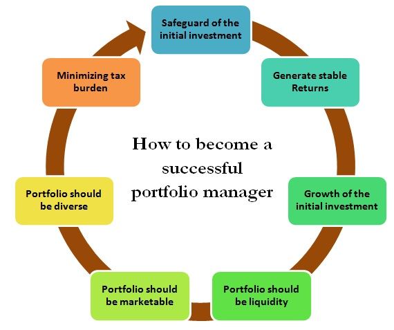 how to become a successful portfolio manager - Being A Manager Why Do You Want To Be A Manager