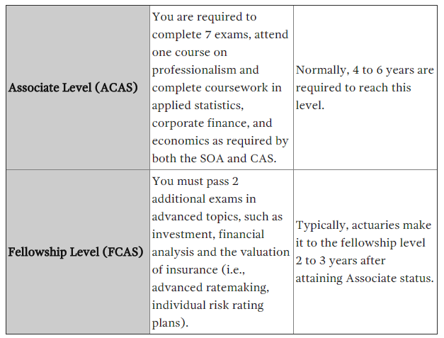 CAS Certification Process