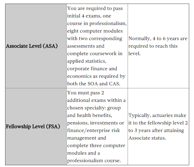 actuary as a career  path  salary  jobs and exams
