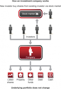 How do investment firms work