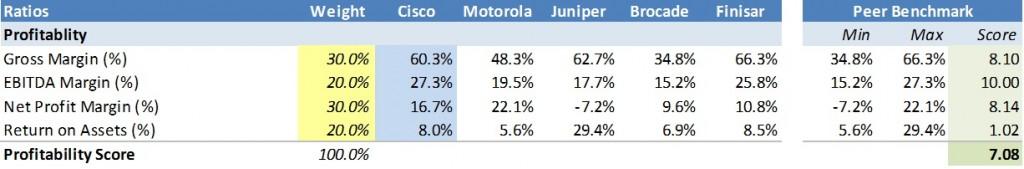 Liquidity score