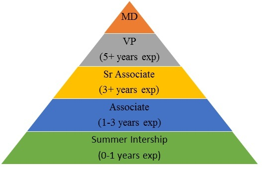 PE Firms Hierarchy