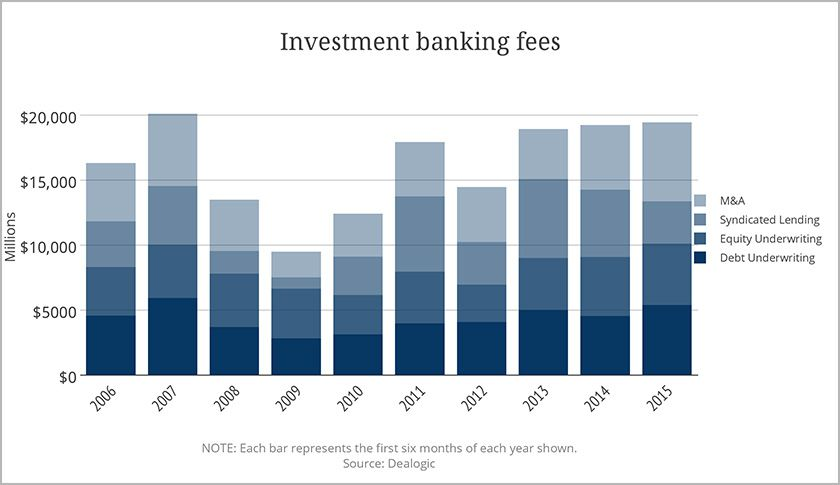 Healthcare Investment Banking Fees