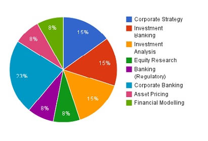 What An Investment Bank Does