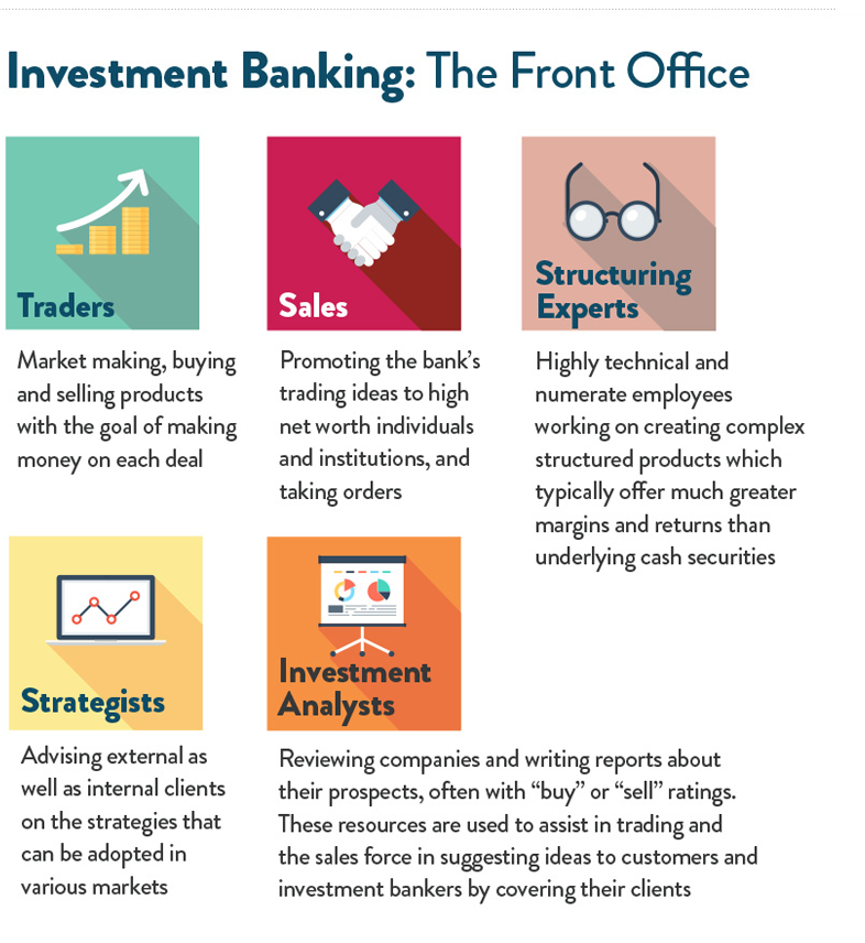 How to Get into Investment Banking -Front Office