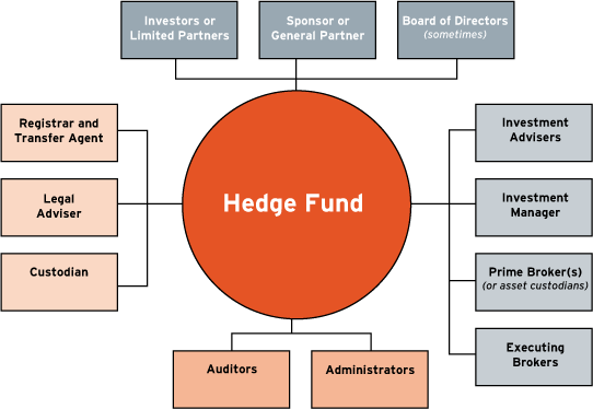 Hedge Fund Internships Summer Undergraduates Salary Guide