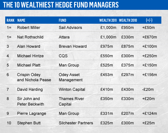 Fund of hedge funds list / Peoples bank al