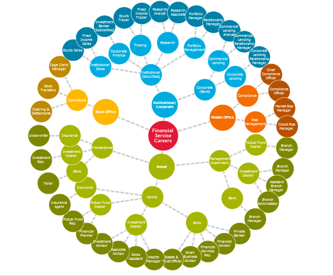 Finance careers map