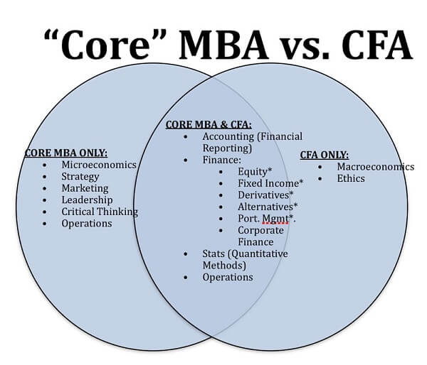 Financial Analyst Certification- MBA Vs CFA