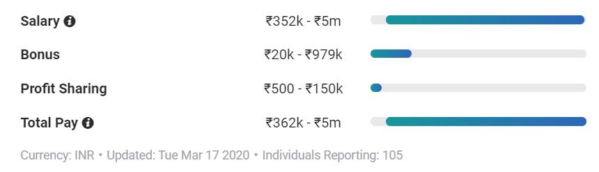 Actuary Salary Range and Bonus India
