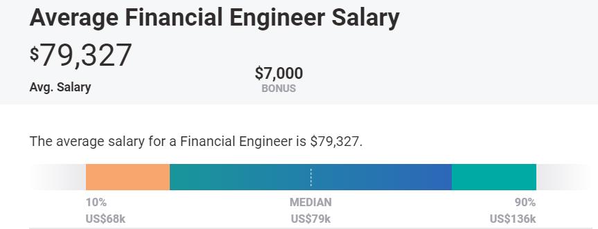 Average Financial Engineer Salary US