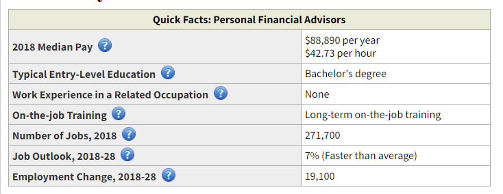 CFP Salary in the US