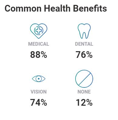 Common Health Benefits