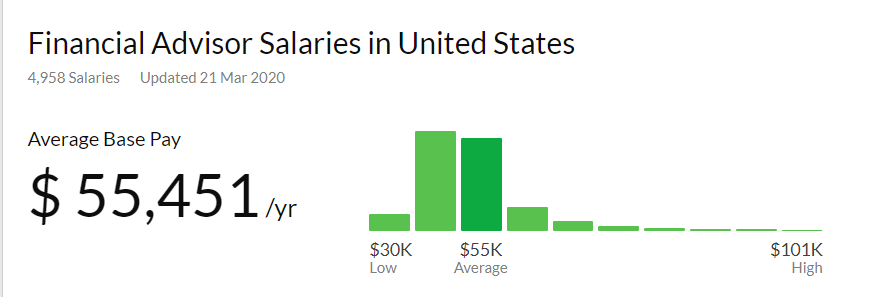 Financial Advsior Salary in the US