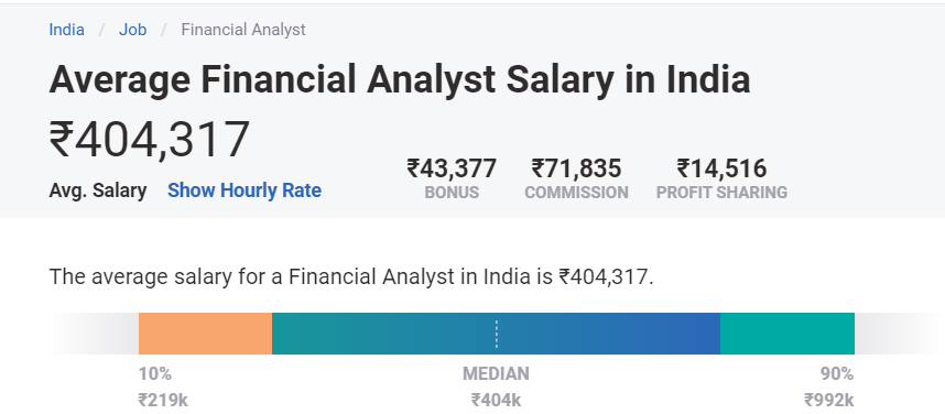 Financial Analyst Salary in India
