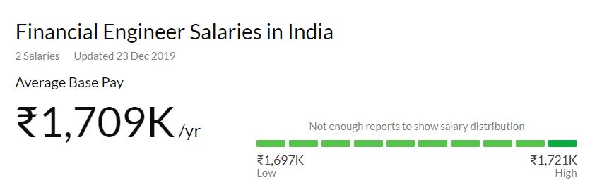 Financial Engineer salaries in India