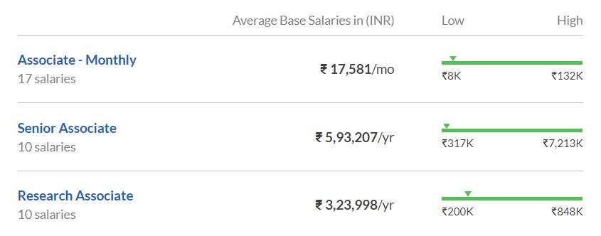 Netscribes Salary