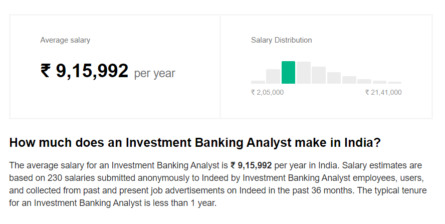 Real Estate Investment Banking Salary India