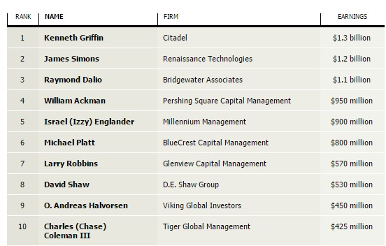 Top paid hedge fund managers salary