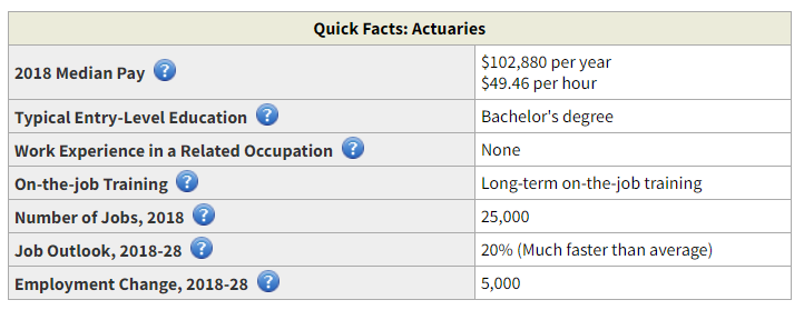 US Bureau of Labor Statistics Actuary Career