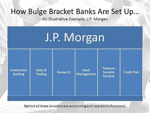 Example how bulge bracket investment banks are set up jp morgan