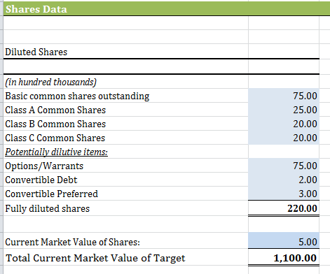 2 Diluted Shares section