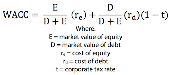 Private Company Valuation Formula