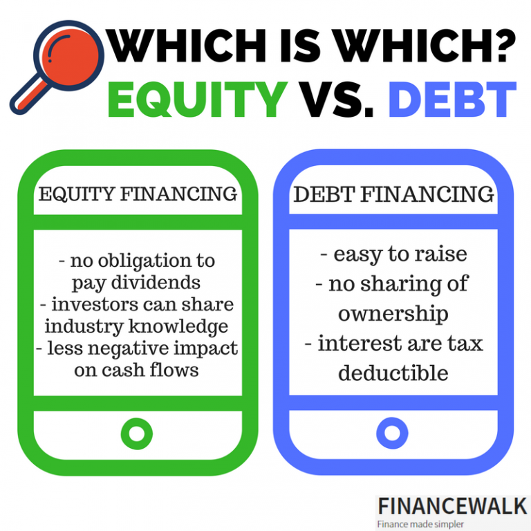 debt versus equity financing paper Related: financing face-off: debt vs equity pros of equity financing you don't have to pay interest on the capital you raise, so there's no need to put your business's profits into debt.