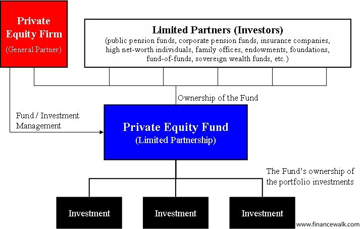 Private Equity Careers: The Ultimate Guide for Private Equity Jobs 5