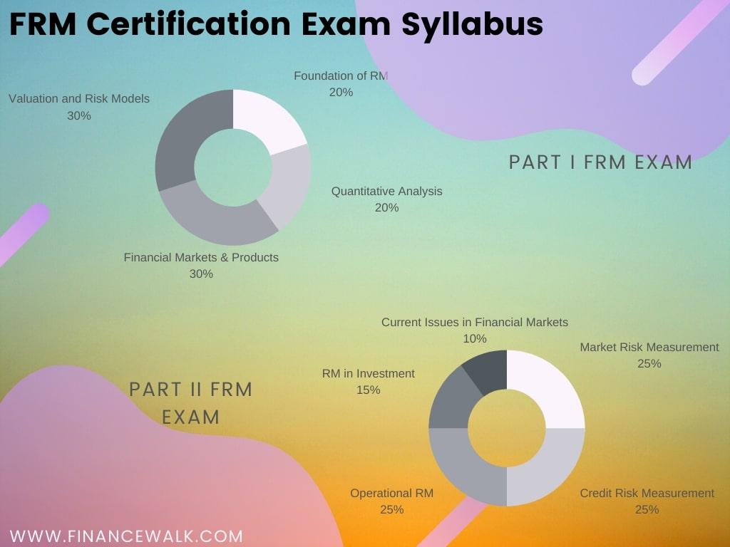 FRM Certification exam syllabus